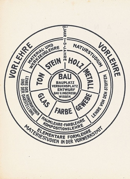Bauhaus, Vorkus, tecnne